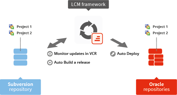 Using the IKAN ALM DevOps framework to deploy and rollback ODI projects