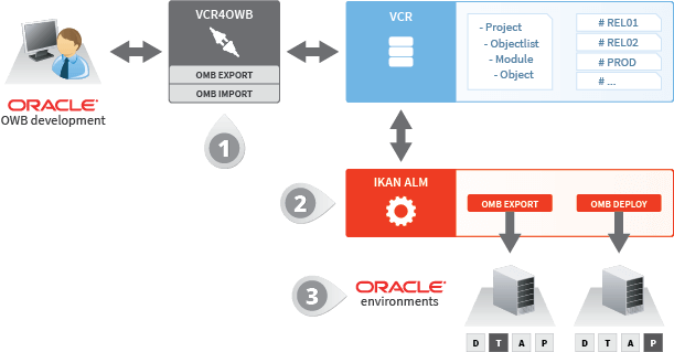 Life Cycle Management for Oracle Warehouse Builder OWB