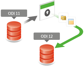 The process of an automated build in ODI